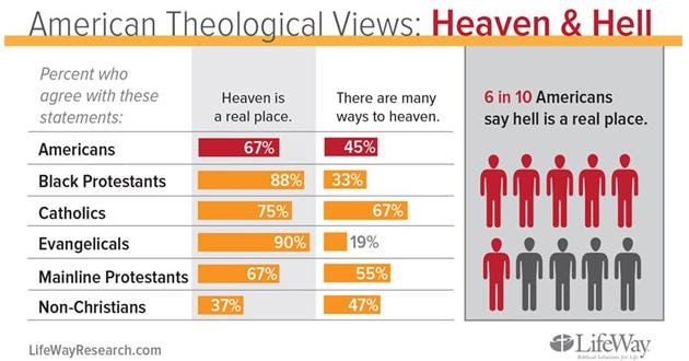 Photo of Survey: heaven, hell & a bit of heresy
