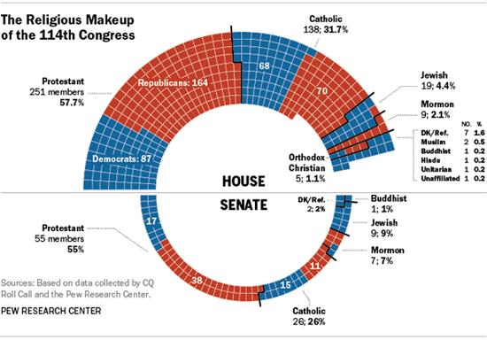 Congress religion