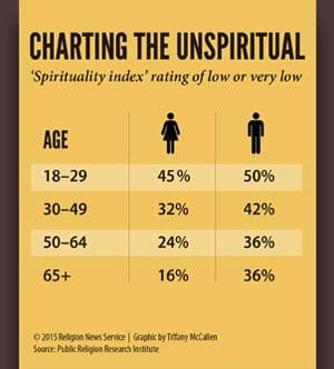Unspiritual graph