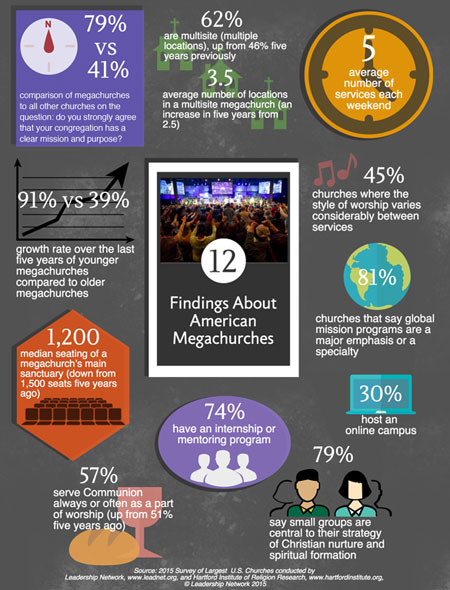 Megachurch 2015 survey