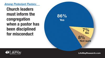 Pastors misconduct