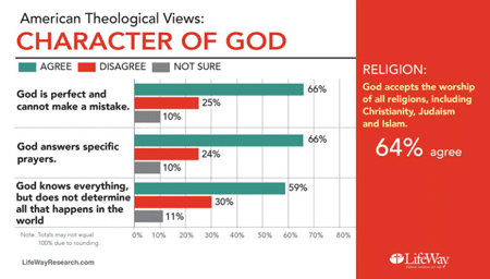 American theological views